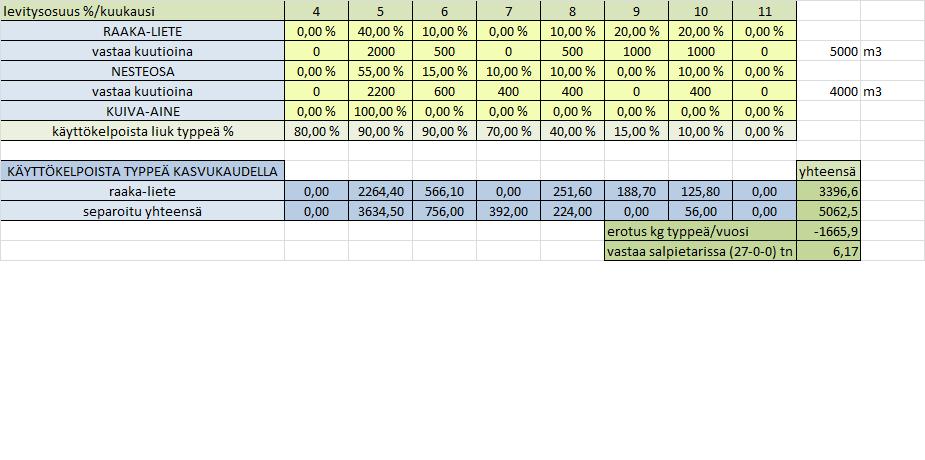 ravinteiden-ajallisuuskustannustaulukko